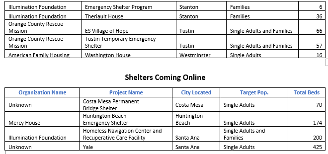 2020 Homeless Shelters